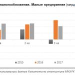 Прибыль малых предприятий в 3 квартале 2017 года упала на 31% на фоне роста расходов. Однако, выручка от продаж за год увеличилась на 25%