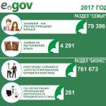 В 2017 году более 34 млн. услуг оказано через eGov