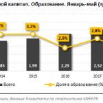 На фоне роста инвестиционной активности в целом по стране, капвложения в образование падают: за год сразу минус 22% — это всего 55,5 миллиарда тенге за 5 месяцев.